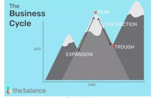 the business cycle drawn as a mountain range showing expansions, peaks, contractions, and troughs